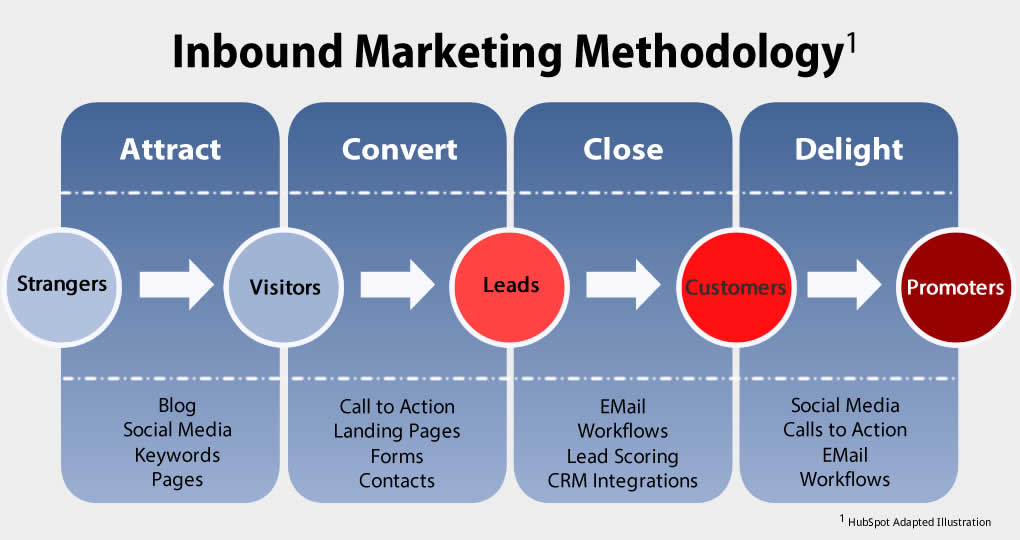 Inbound-Marketing-Methodology-1020w